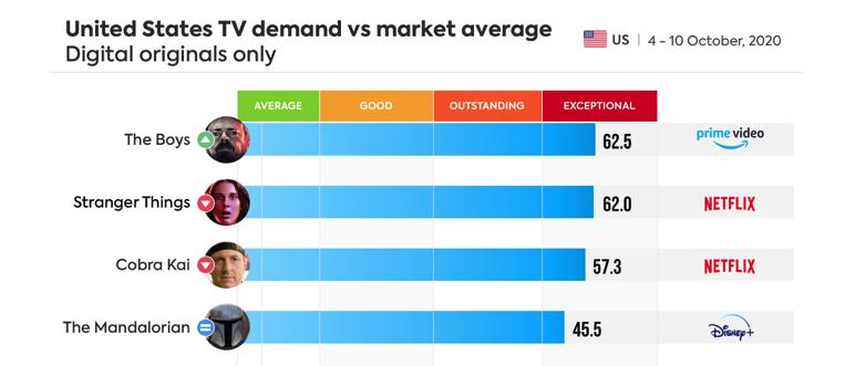 IMAGE 2 - Parrot Analytics Recent Demand