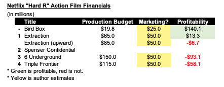 Image 6 Netflix Hard R Financials copy