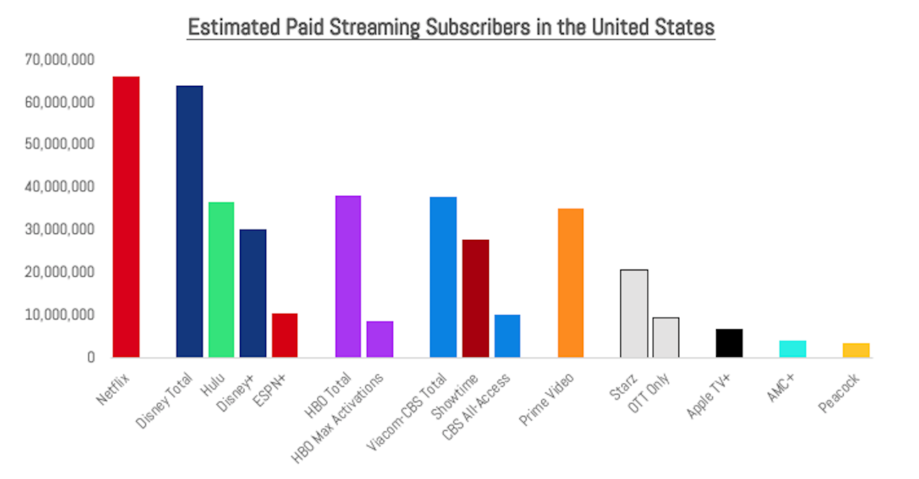 Chart - US Paid Streaming Subscribers