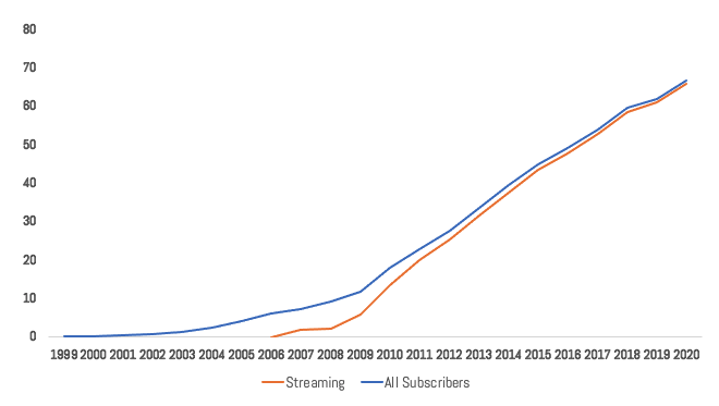 NFLX Subscribers Over Time