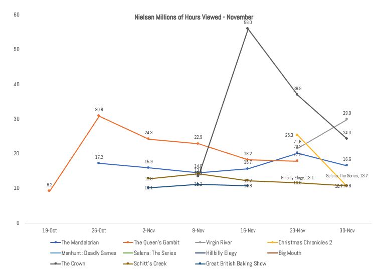 IMAGE 4 - Week by Week Nielsen Ratings