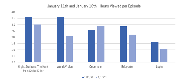 IMAGE 2 - Hours Viewed per Episode
