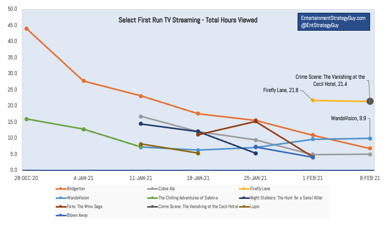 IMAGE 1 - Nielsen TV Ratings Last Six