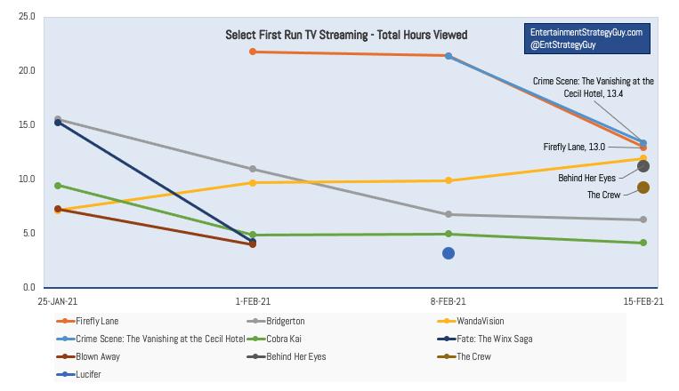 IMAGE 4 - TV Ratings Last 6