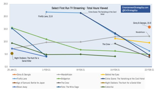 IMAGE 2 - TV Ratings Last Six Weeks